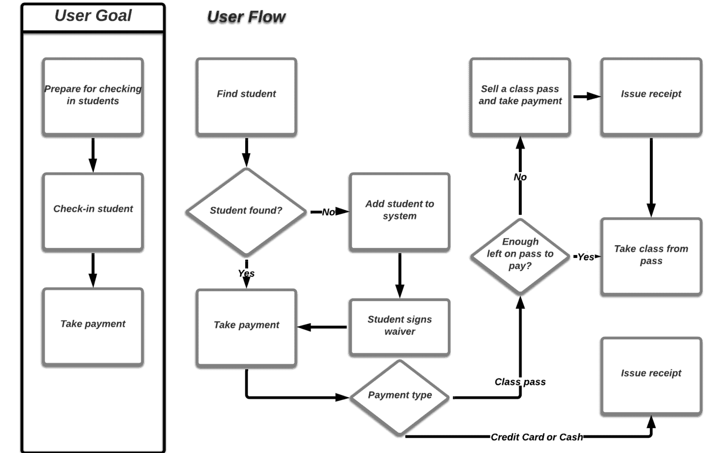 Yogiverse Check In User Flow