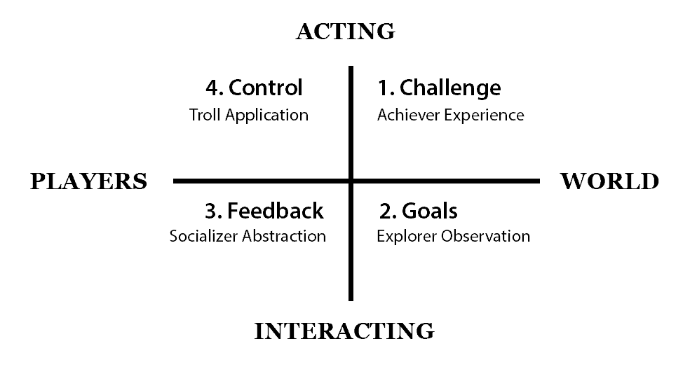 content-actions